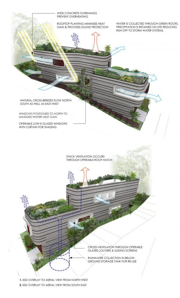 Stratum House Sustainability Diagram